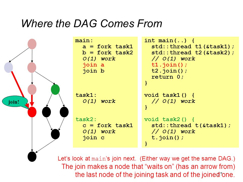 Where the DAG Comes From 37 main: a = fork task1 b = fork task2 O(1) work join a join b task1: O(1) work task2: c = fork task1 O(1) work join c int main(..) { std::thread t1(&task1); std::thread t2(&task2); // O(1) work t1.join(); t2.join(); return 0; } void task1() { // O(1) work } void task2() { std::thread t(&task1); // O(1) work t.join(); } Let's look at main 's join next.