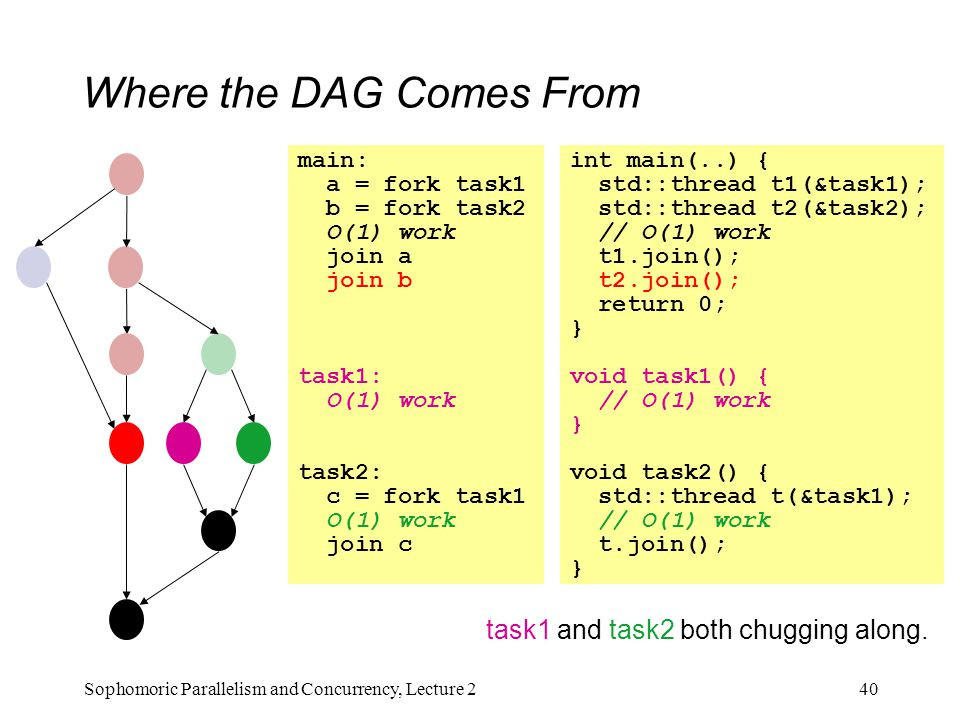 Where the DAG Comes From 40Sophomoric Parallelism and Concurrency, Lecture 2 main: a = fork task1 b = fork task2 O(1) work join a join b task1: O(1) work task2: c = fork task1 O(1) work join c int main(..) { std::thread t1(&task1); std::thread t2(&task2); // O(1) work t1.join(); t2.join(); return 0; } void task1() { // O(1) work } void task2() { std::thread t(&task1); // O(1) work t.join(); } task1 and task2 both chugging along.