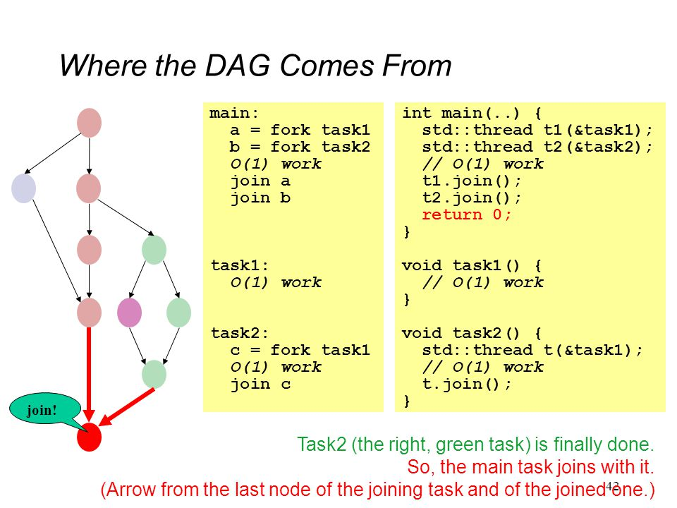 Where the DAG Comes From 42 main: a = fork task1 b = fork task2 O(1) work join a join b task1: O(1) work task2: c = fork task1 O(1) work join c int main(..) { std::thread t1(&task1); std::thread t2(&task2); // O(1) work t1.join(); t2.join(); return 0; } void task1() { // O(1) work } void task2() { std::thread t(&task1); // O(1) work t.join(); } Task2 (the right, green task) is finally done.