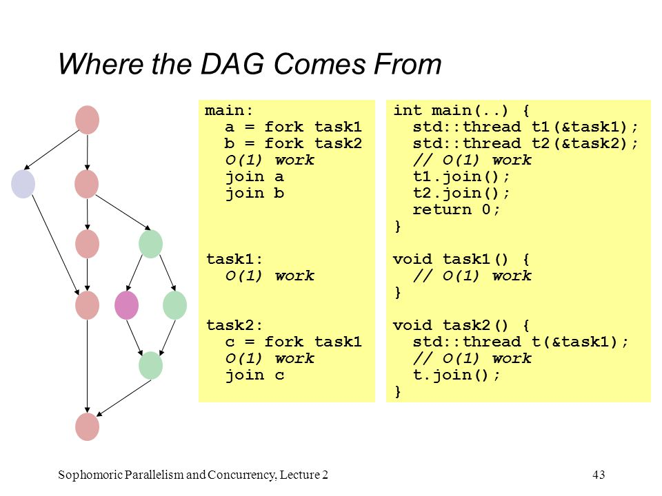 Where the DAG Comes From 43Sophomoric Parallelism and Concurrency, Lecture 2 main: a = fork task1 b = fork task2 O(1) work join a join b task1: O(1) work task2: c = fork task1 O(1) work join c int main(..) { std::thread t1(&task1); std::thread t2(&task2); // O(1) work t1.join(); t2.join(); return 0; } void task1() { // O(1) work } void task2() { std::thread t(&task1); // O(1) work t.join(); }