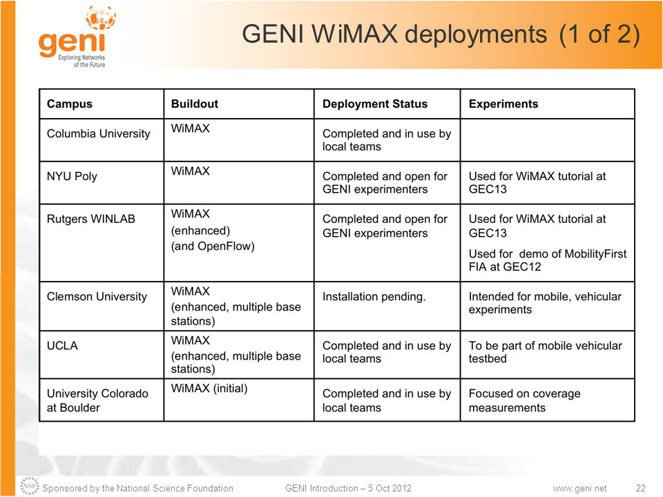 Sponsored by the National Science Foundation22GENI Introduction – 5 Oct 2012www.geni.net GENI WiMAX deployments (1 of 2)