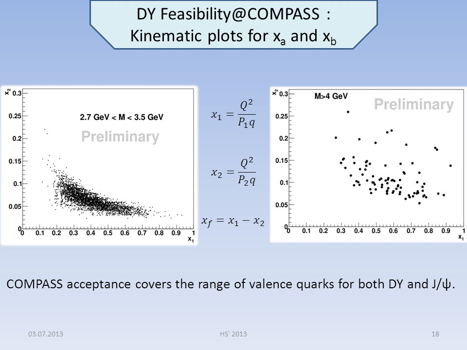 DY Feasibility@COMPASS : Kinematic plots for x a and x b COMPASS acceptance covers the range of valence quarks for both DY and J/ψ. 03.07.201318HS' 20