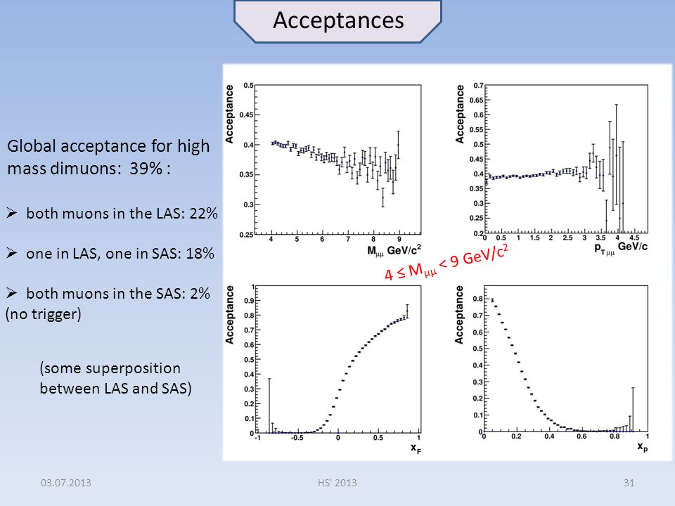 03.07.2013HS' 201331 Acceptances Global acceptance for high mass dimuons: 39% :  both muons in the LAS: 22%  one in LAS, one in SAS: 18%  both muon