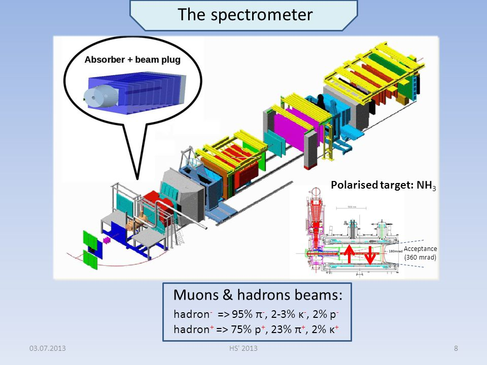 03.07.2013HS' 20138 Muons & hadrons beams: hadron + => 75% p +, 23% π +, 2% κ + hadron - => 95% π -, 2-3% κ -, 2% p - Polarised target: NH 3 Acceptanc