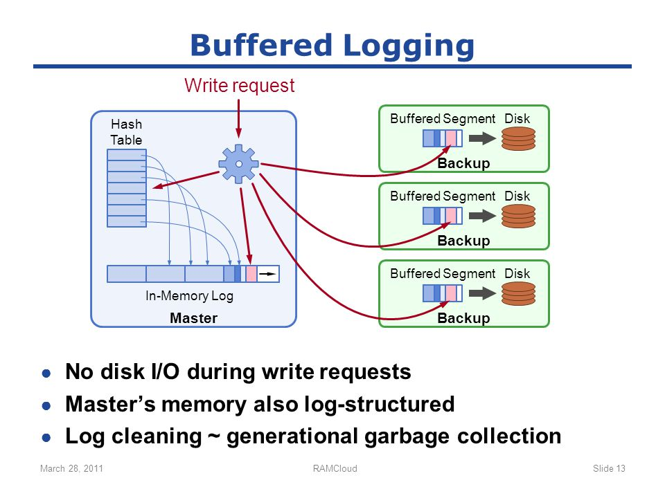 Disk Backup Buffered SegmentDisk Backup Buffered Segment ● No disk I/O during write requests ● Master's memory also log-structured ● Log cleaning ~ generational garbage collection March 28, 2011RAMCloudSlide 13 Buffered Logging Master Disk Backup Buffered Segment In-Memory Log Hash Table Write request