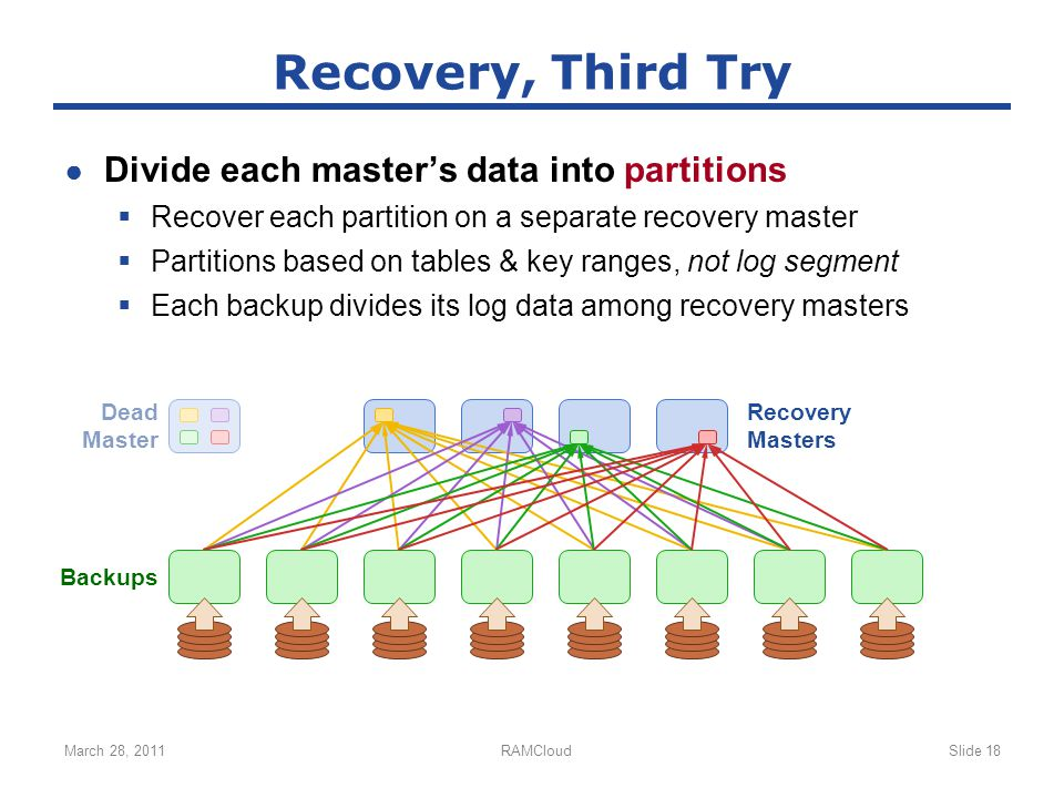 ● Divide each master's data into partitions  Recover each partition on a separate recovery master  Partitions based on tables & key ranges, not log segment  Each backup divides its log data among recovery masters March 28, 2011RAMCloudSlide 18 Recovery, Third Try Recovery Masters Backups Dead Master