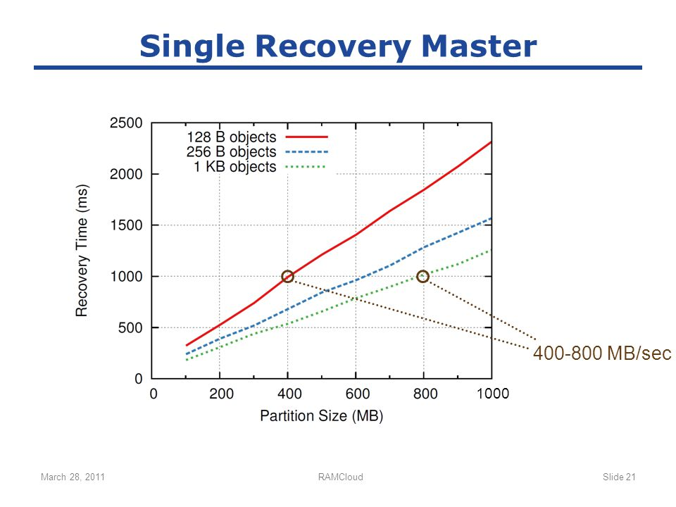 March 28, 2011RAMCloudSlide 21 Single Recovery Master 1000 400-800 MB/sec