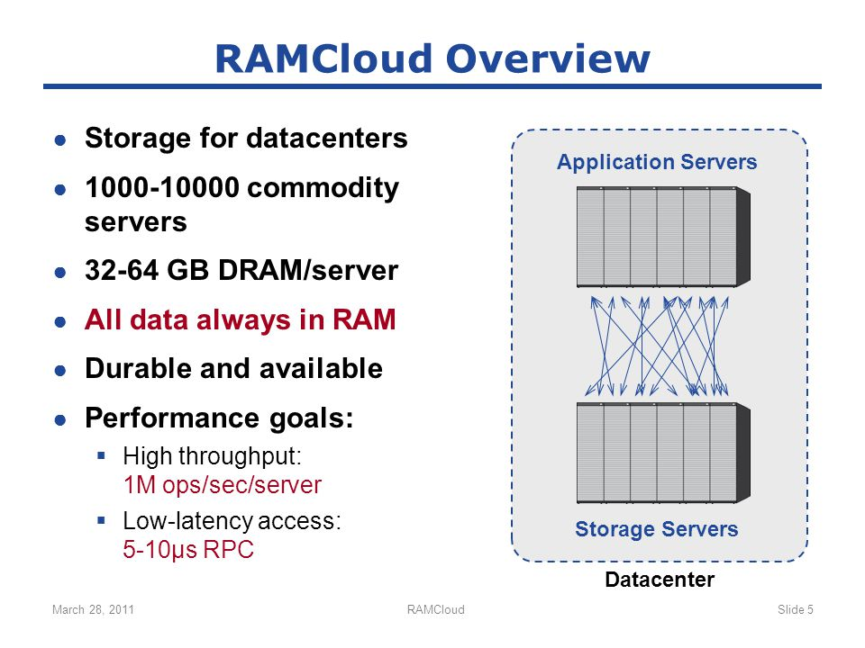 March 28, 2011RAMCloudSlide 5 RAMCloud Overview ● Storage for datacenters ● 1000-10000 commodity servers ● 32-64 GB DRAM/server ● All data always in RAM ● Durable and available ● Performance goals:  High throughput: 1M ops/sec/server  Low-latency access: 5-10µs RPC Application Servers Storage Servers Datacenter