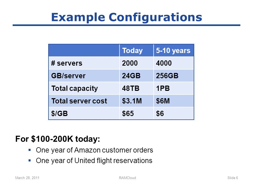Example Configurations For $100-200K today:  One year of Amazon customer orders  One year of United flight reservations March 28, 2011RAMCloudSlide 6 Today5-10 years # servers20004000 GB/server24GB256GB Total capacity48TB1PB Total server cost$3.1M$6M $/GB$65$6