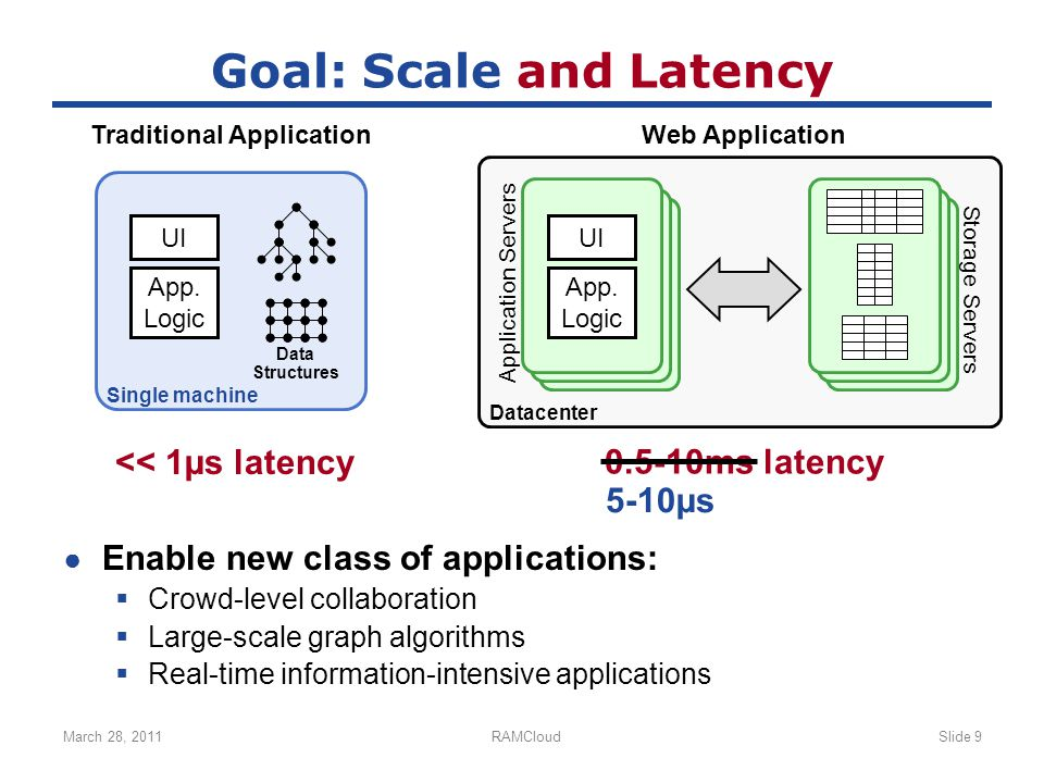March 28, 2011RAMCloudSlide 9 Goal: Scale and Latency ● Enable new class of applications:  Crowd-level collaboration  Large-scale graph algorithms  Real-time information-intensive applications Traditional ApplicationWeb Application << 1µs latency 0.5-10ms latency 5-10µs UI App.