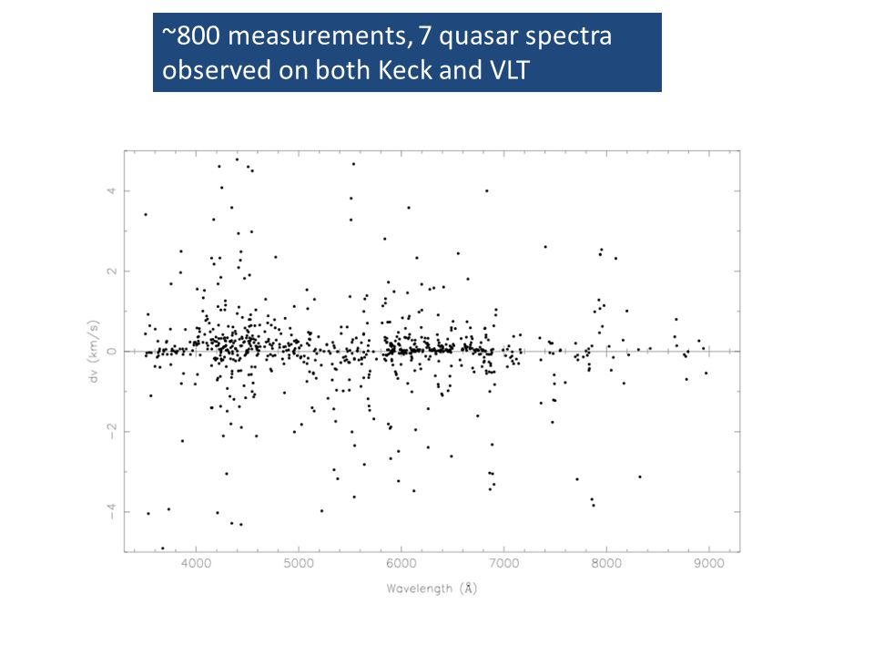 ~800 measurements, 7 quasar spectra observed on both Keck and VLT