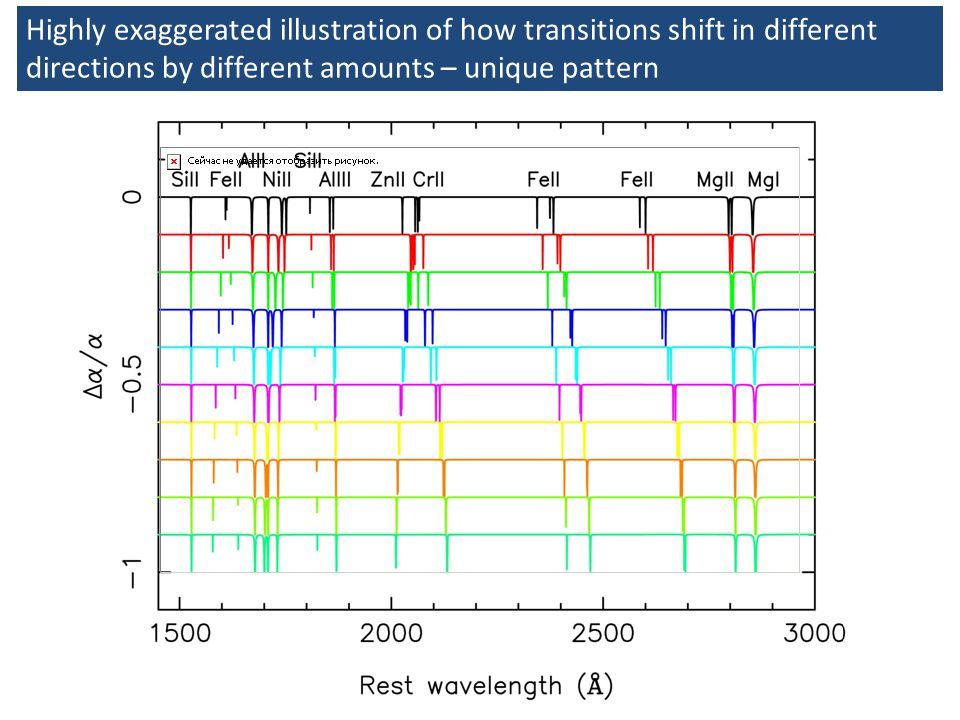 Highly exaggerated illustration of how transitions shift in different directions by different amounts – unique pattern
