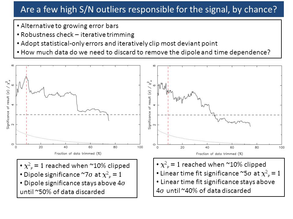 Are a few high S/N outliers responsible for the signal, by chance.