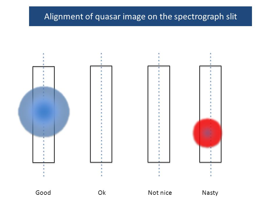 Alignment of quasar image on the spectrograph slit GoodOkNot niceNasty