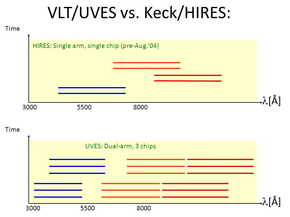 [Å] 3000 5500 8000 Time [Å] 3000 5500 8000 Time HIRES: Single arm, single chip (pre-Aug. 04) UVES: Dual-arm, 3 chips VLT/UVES vs.