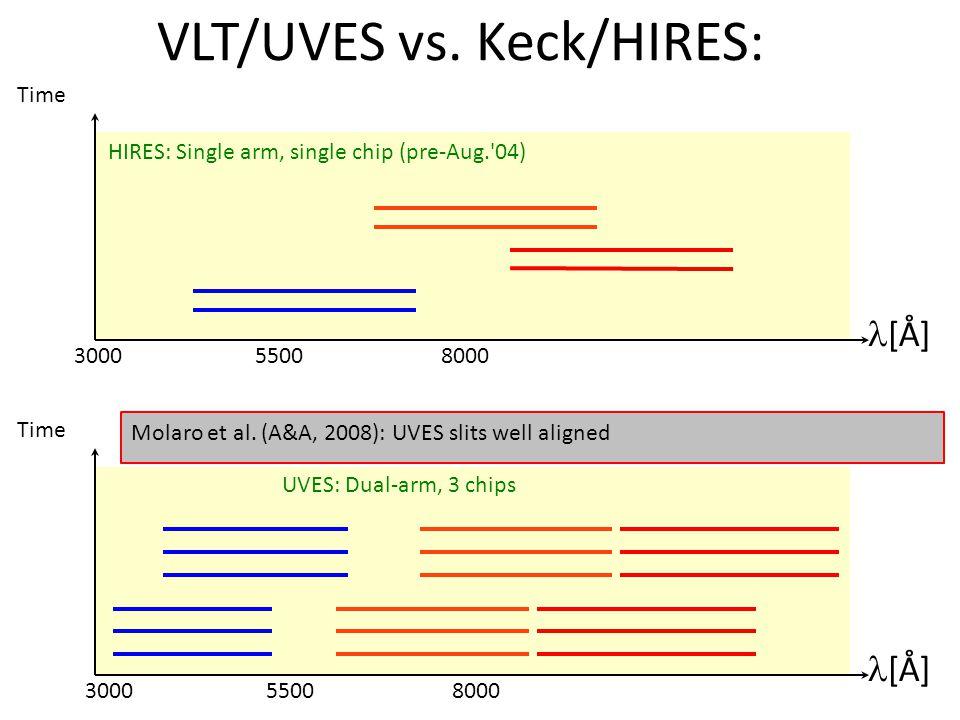 [Å] 3000 5500 8000 Time [Å] 3000 5500 8000 Time HIRES: Visitor mode, follow object with ThAr UVES: Service mode, ThAr at end of night Obj.