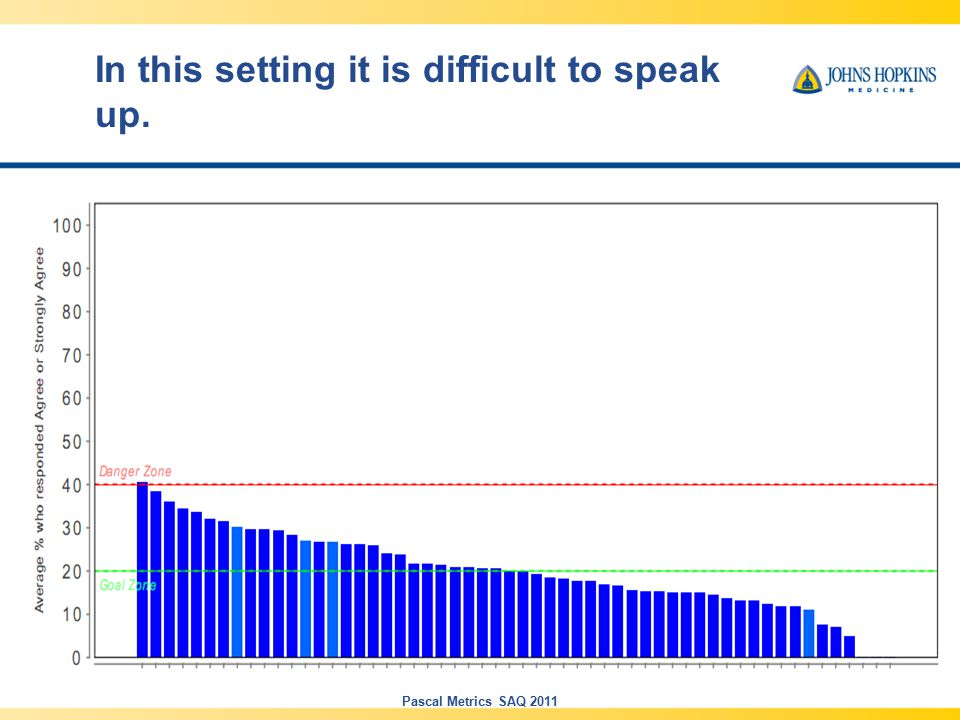In this setting it is difficult to speak up. Pascal Metrics SAQ 2011