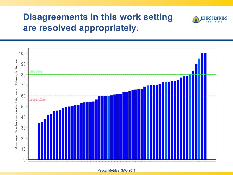 Disagreements in this work setting are resolved appropriately. Pascal Metrics SAQ 2011