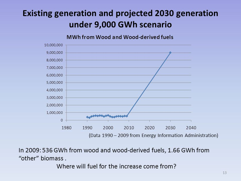 Existing generation and projected 2030 generation under 9,000 GWh scenario 13 (Data 1990 – 2009 from Energy Information Administration) In 2009: 536 GWh from wood and wood-derived fuels, 1.66 GWh from other biomass.