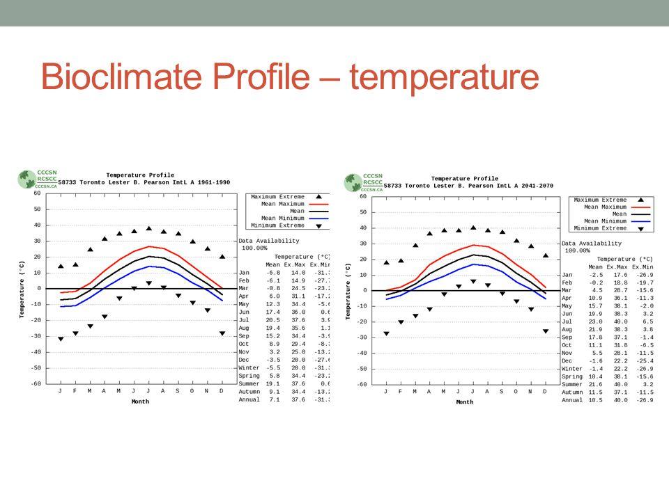 Bioclimate Profile – temperature