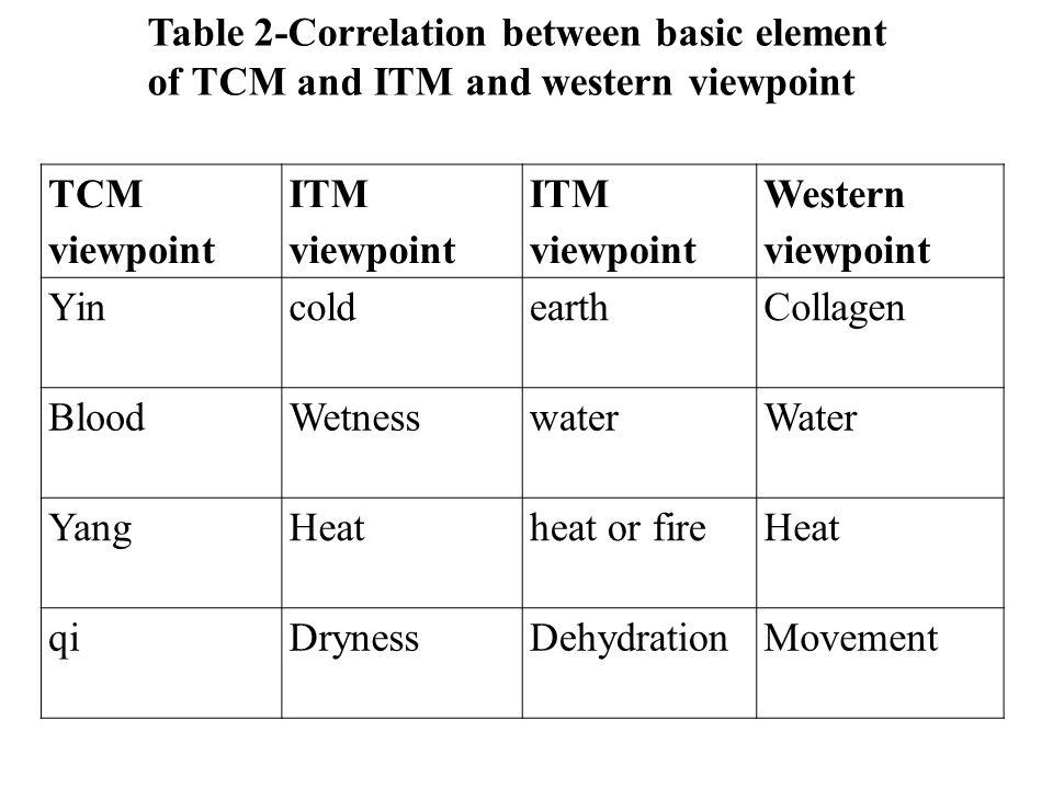 TCM viewpoint ITM viewpoint Western viewpoint YincoldearthCollagen BloodWetnesswaterWater YangHeatheat or fireHeat qiDrynessDehydrationMovement Table