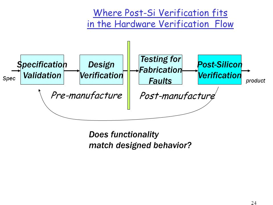 24 Where Post-Si Verification fits in the Hardware Verification Flow Specification Validation Design Verification Testing for Fabrication Faults Post-Silicon Verification product Does functionality match designed behavior.