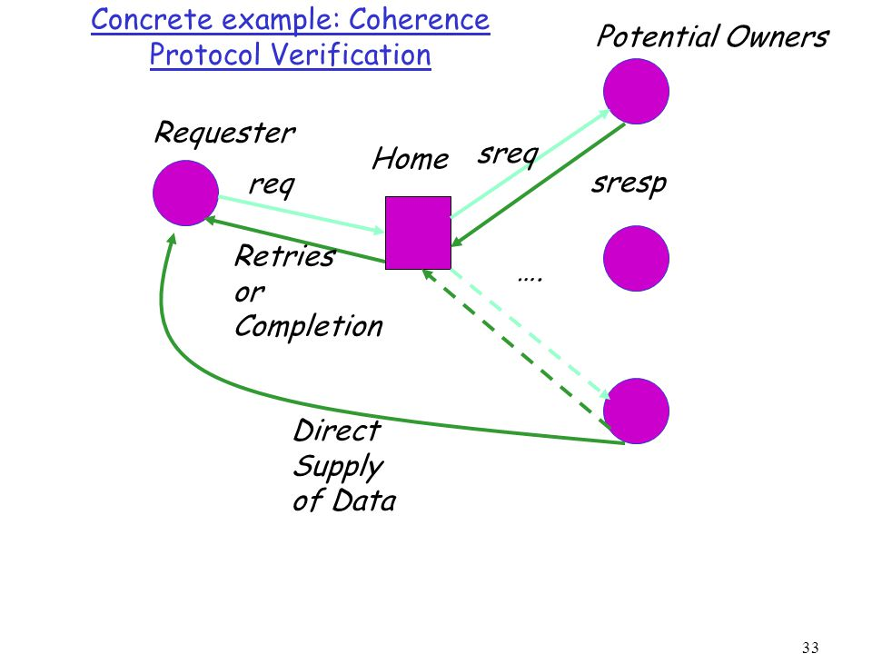 33 Concrete example: Coherence Protocol Verification Requester Home Potential Owners ….