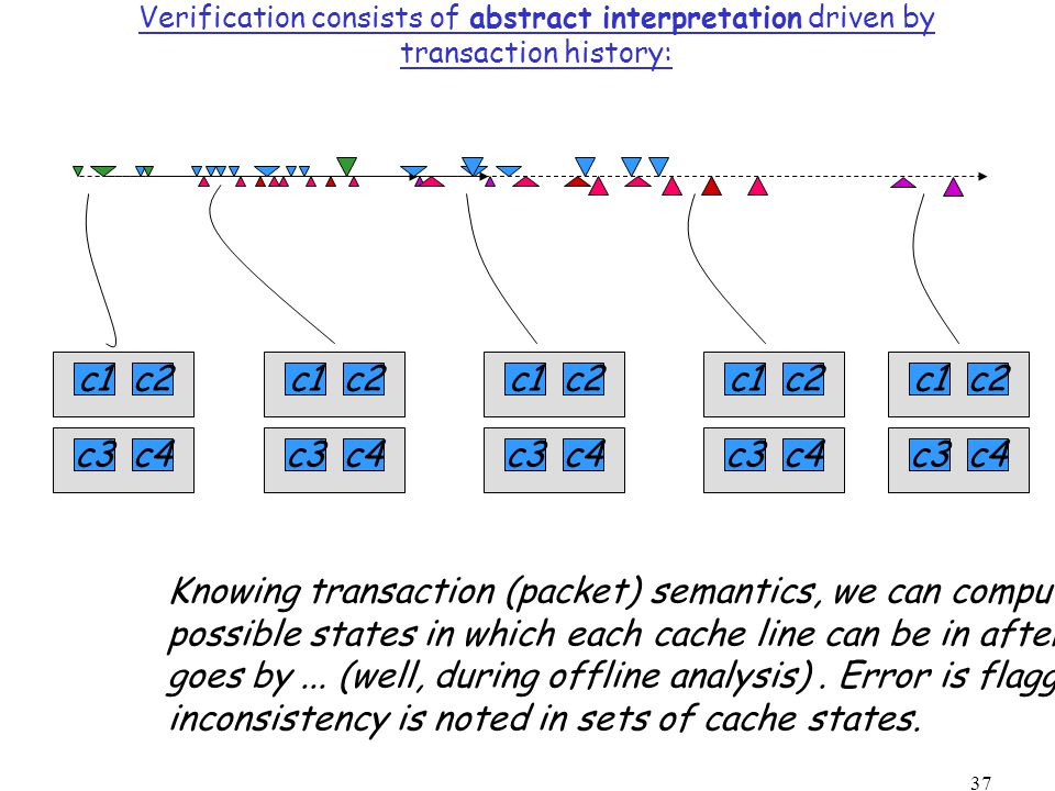 37 Verification consists of abstract interpretation driven by transaction history: c1c2 c3c4 c1c2 c3c4 c1c2 c3c4 c1c2 c3c4 c1c2 c3c4 Knowing transaction (packet) semantics, we can compute sets of possible states in which each cache line can be in after each packet goes by...