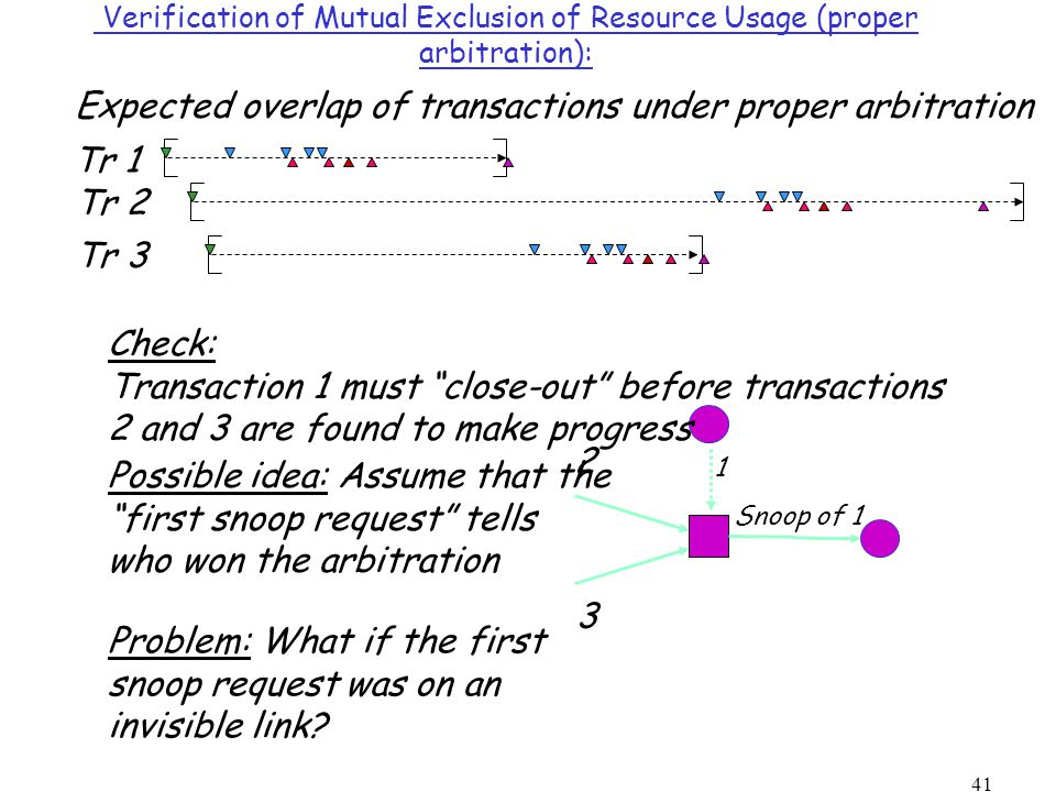 41 Verification of Mutual Exclusion of Resource Usage (proper arbitration): Possible idea: Assume that the first snoop request tells who won the arbitration Snoop of 1 1 2 3 Check: Transaction 1 must close-out before transactions 2 and 3 are found to make progress Tr 1 Tr 2 Tr 3 Expected overlap of transactions under proper arbitration Problem: What if the first snoop request was on an invisible link