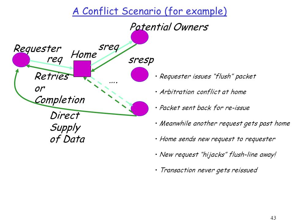43 A Conflict Scenario (for example) Requester Home Potential Owners ….