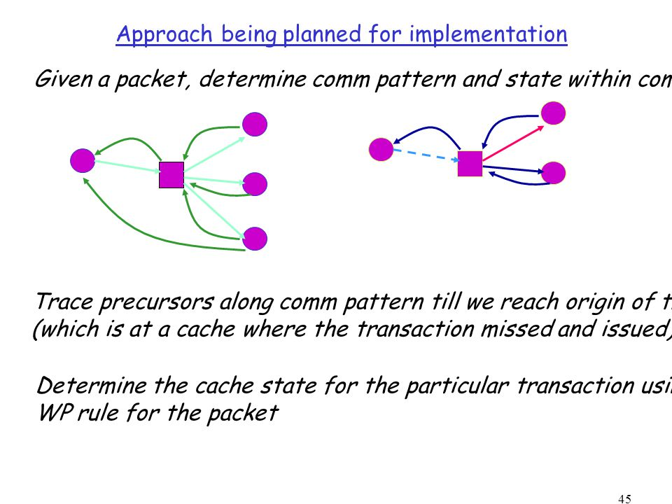 45 Approach being planned for implementation Given a packet, determine comm pattern and state within comm pattern Trace precursors along comm pattern till we reach origin of transaction (which is at a cache where the transaction missed and issued) Determine the cache state for the particular transaction using the WP rule for the packet