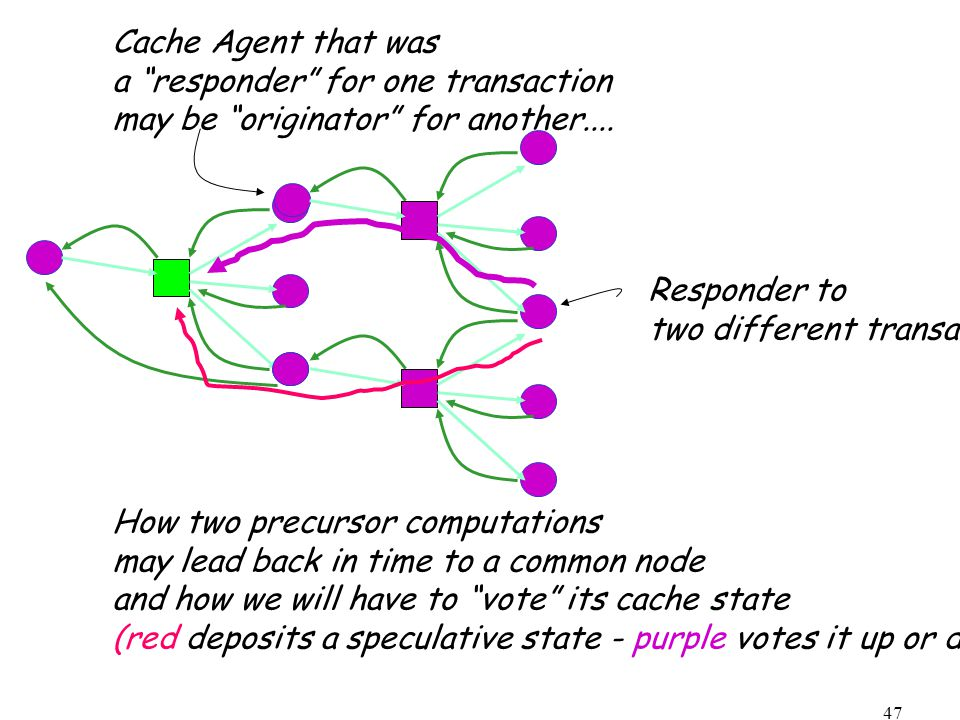 47 Cache Agent that was a responder for one transaction may be originator for another....