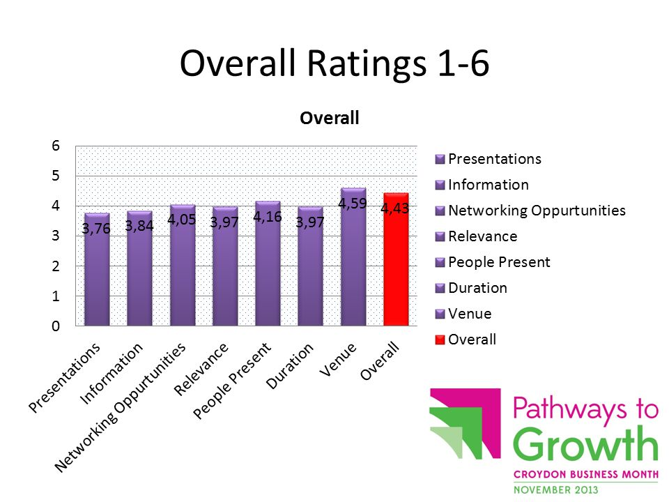 Overall Ratings 1-6