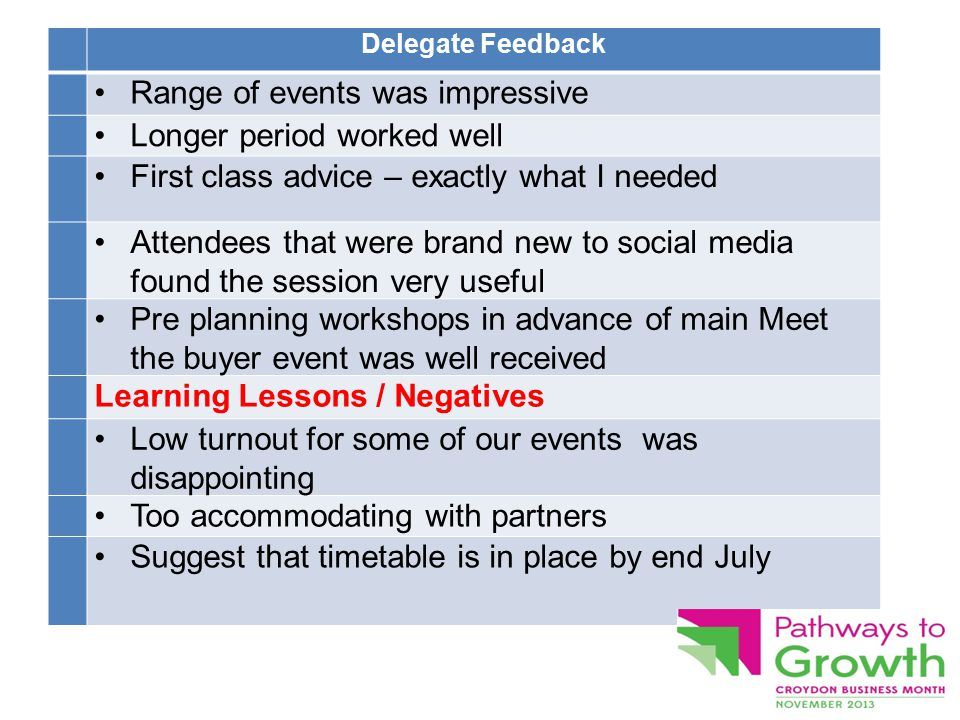 Delegate Feedback Range of events was impressive Longer period worked well First class advice – exactly what I needed Attendees that were brand new to social media found the session very useful Pre planning workshops in advance of main Meet the buyer event was well received Learning Lessons / Negatives Low turnout for some of our events was disappointing Too accommodating with partners Suggest that timetable is in place by end July