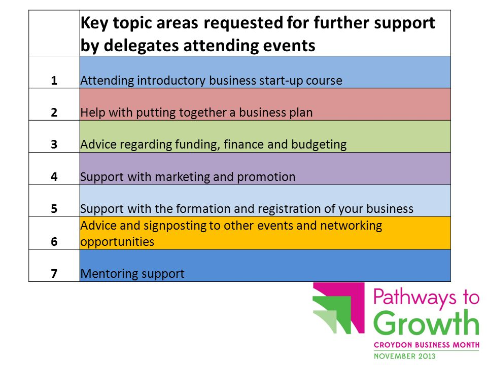 Key topic areas requested for further support by delegates attending events 1Attending introductory business start-up course 2Help with putting together a business plan 3Advice regarding funding, finance and budgeting 4Support with marketing and promotion 5Support with the formation and registration of your business 6 Advice and signposting to other events and networking opportunities 7Mentoring support