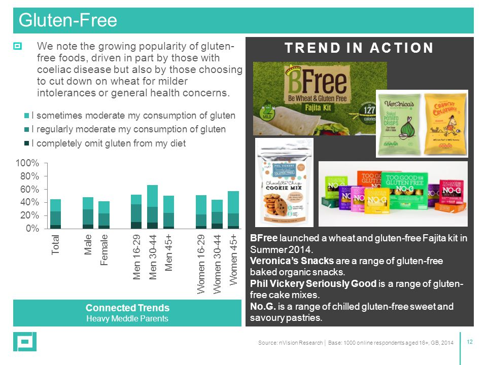 12 We note the growing popularity of gluten- free foods, driven in part by those with coeliac disease but also by those choosing to cut down on wheat for milder intolerances or general health concerns.