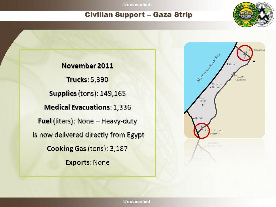 -Unclassified- Civilian Support – Gaza Strip November 2011 Trucks: 5,390 Supplies (tons): 149,165 Medical Evacuations: 1,336 Fuel (liters): None – Hea