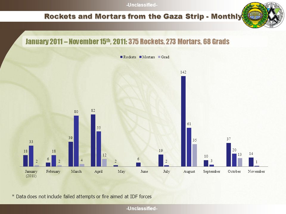 -Unclassified- Rockets and Mortars from the Gaza Strip - Monthly January 2011 – November 15 th, 2011: 375 Rockets, 273 Mortars, 68 Grads * Data does not include failed attempts or fire aimed at IDF forces