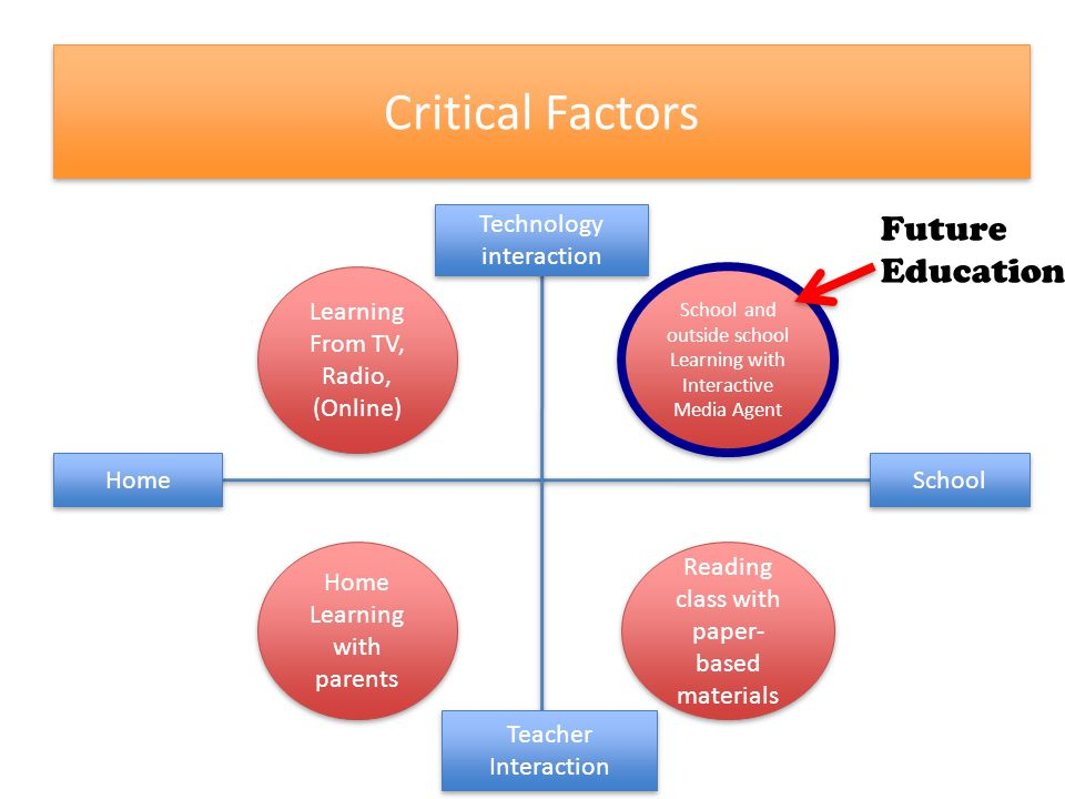 Critical Factors Learning From TV, Radio, (Online) School and outside school Learning with Interactive Media Agent Home Learning with parents Reading class with paper- based materials Home School Technology interaction Teacher Interaction Future Education