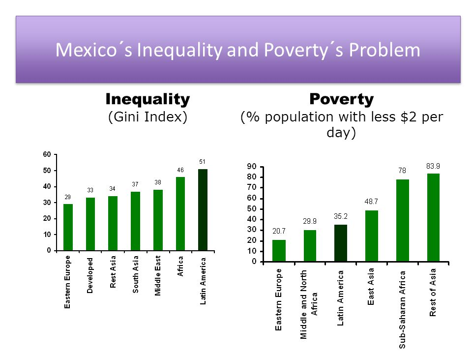 Mexico´s Inequality and Poverty´s Problem Inequality (Gini Index) Poverty (% population with less $2 per day)
