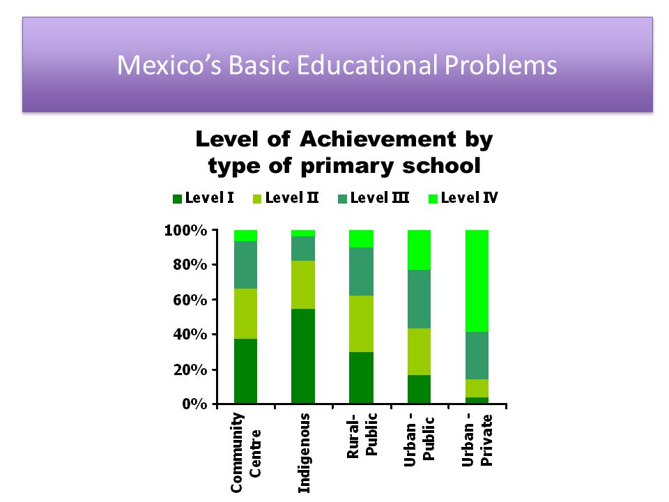 In 2006: Science Achievement in Mexico Mean and Distribution of Student Performance in Science Literacy -PISA 2006