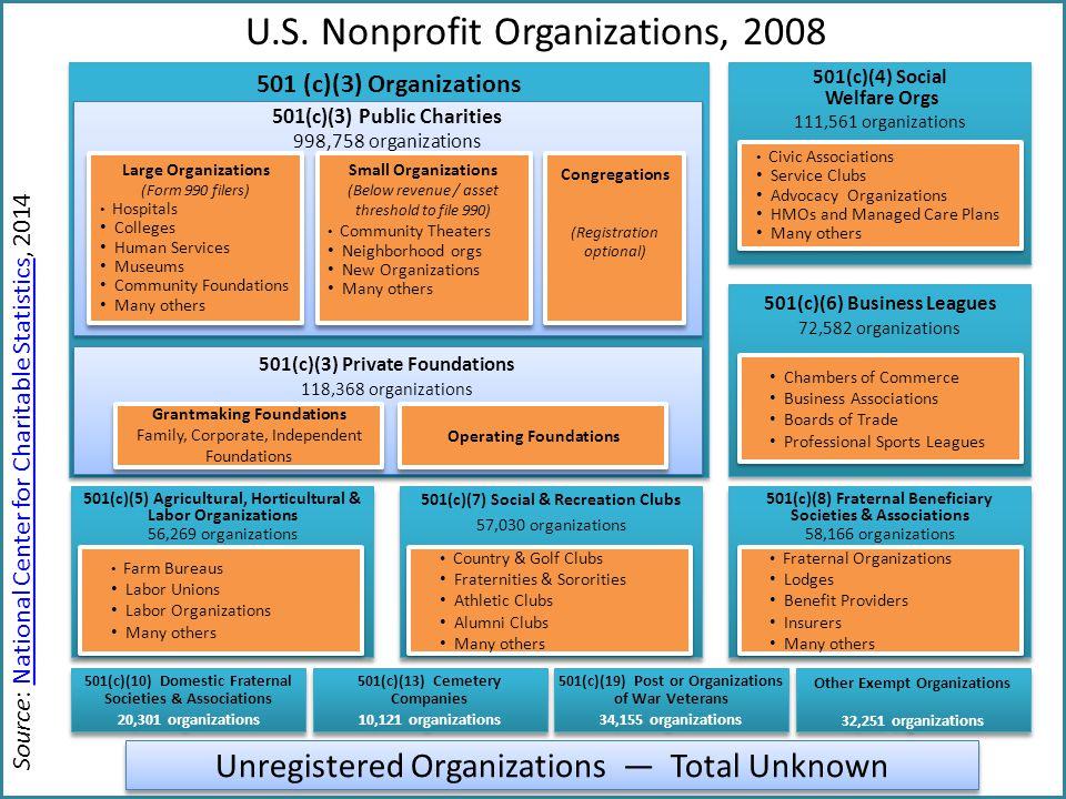 U.S. Nonprofit Organizations, 2008 501(c)(6) Business Leagues 72,582 organizations 501(c)(6) Business Leagues 72,582 organizations 501(c)(4) Social We