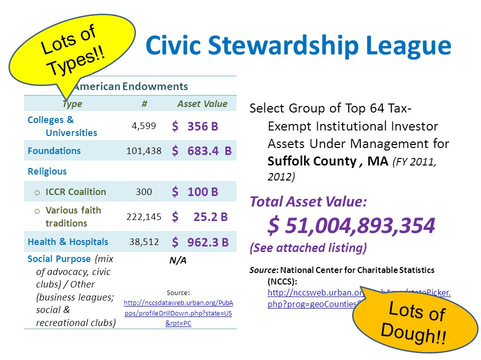 Civic Stewardship League American Endowments Type#Asset Value Colleges & Universities 4,599 $ 356 B Foundations101,438 $ 683.4 B Religious o ICCR Coalition300 $ 100 B o Various faith traditions 222,145 $ 25.2 B Health & Hospitals 38,512 $ 962.3 B Social Purpose (mix of advocacy, civic clubs) / Other (business leagues; social & recreational clubs) N/A Source: http://nccsdataweb.urban.org/PubA pps/profileDrillDown.php state=US &rpt=PC http://nccsdataweb.urban.org/PubA pps/profileDrillDown.php state=US &rpt=PC Lots of Types!.