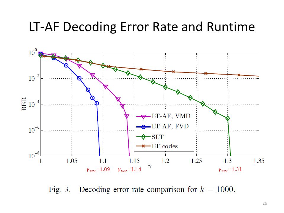 LT-AF Decoding Error Rate and Runtime 26 γ succ =1.09γ succ =1.14γ succ =1.31