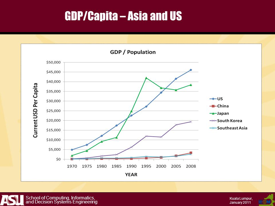 School of Computing, Informatics, and Decision Systems Engineering Kuala Lumpur, January 2011 GDP/Capita – Asia and US
