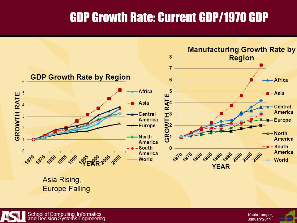 School of Computing, Informatics, and Decision Systems Engineering Kuala Lumpur, January 2011 GDP Growth Rate: Current GDP/1970 GDP Asia Rising, Europe Falling