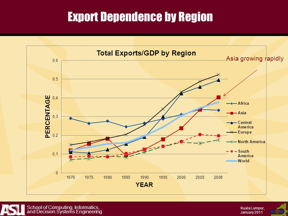 School of Computing, Informatics, and Decision Systems Engineering Kuala Lumpur, January 2011 Export Dependence by Region Asia growing rapidly