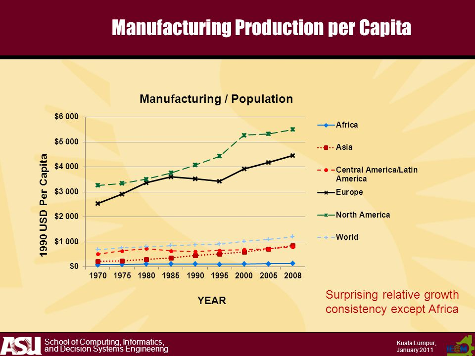 School of Computing, Informatics, and Decision Systems Engineering Kuala Lumpur, January 2011 Manufacturing Production per Capita Surprising relative growth consistency except Africa