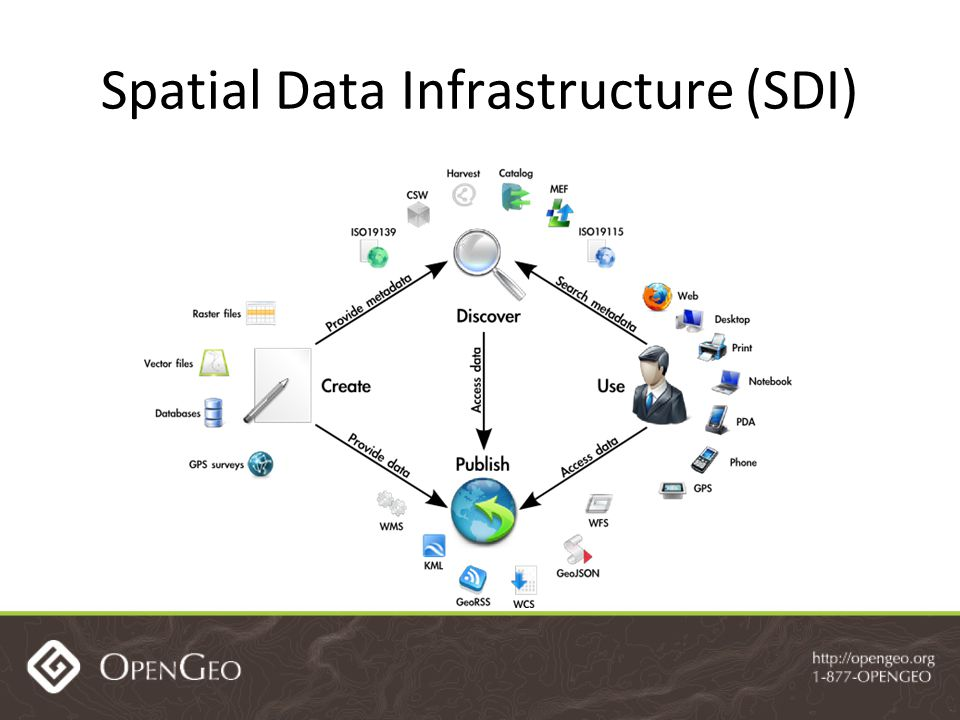 Spatial Data Infrastructure (SDI)