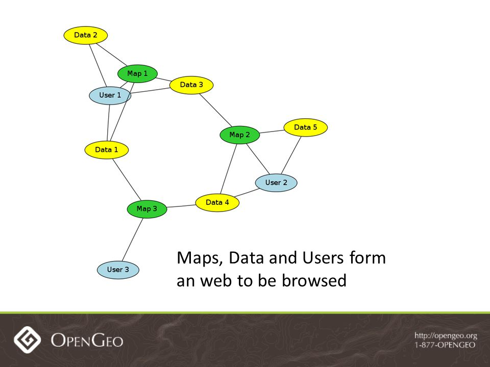 Maps, Data and Users form an web to be browsed